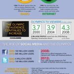 INFOGRAFÍA: Las Redes Sociales de la mano con los juegos Olímpicos