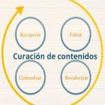 ¿Qué es la curación de contenido? #Infografía