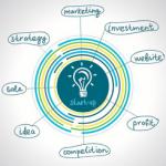 Claves que debes tener antes de financiar tu startup #Infografía